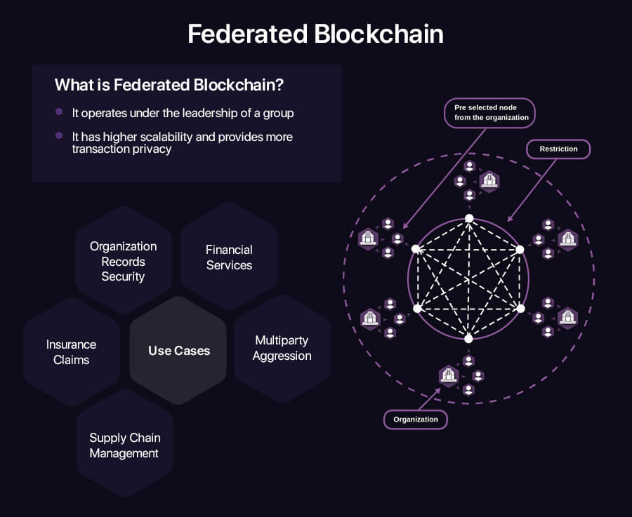 Federated Blockchain