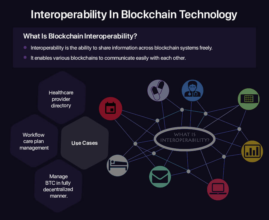 Interoperability In Blockchain Technology