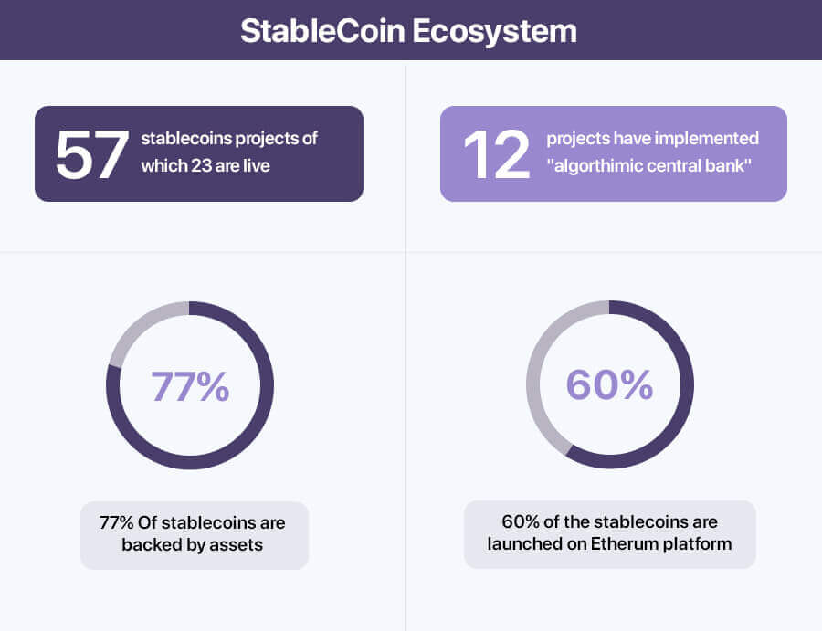 Stablecoin Development Services