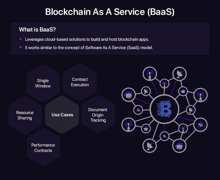 blockchain as a service