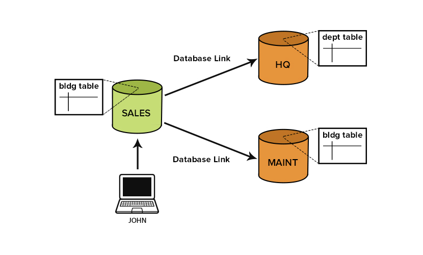 A typical distributed transaction in a transnational database. Look that when the sales node is updated, other nodes are updated too.