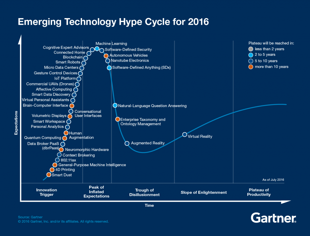 """The Gartner Hype Cycle- Gartner has placed Blockchain at the """"peak of inflated expectation"""""""