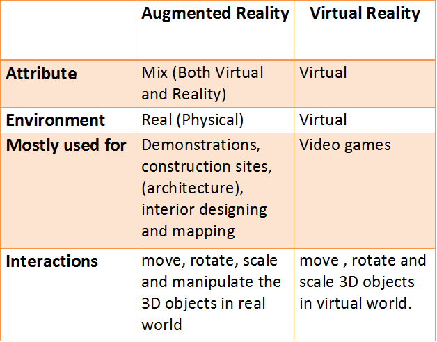 AR and VR comparison