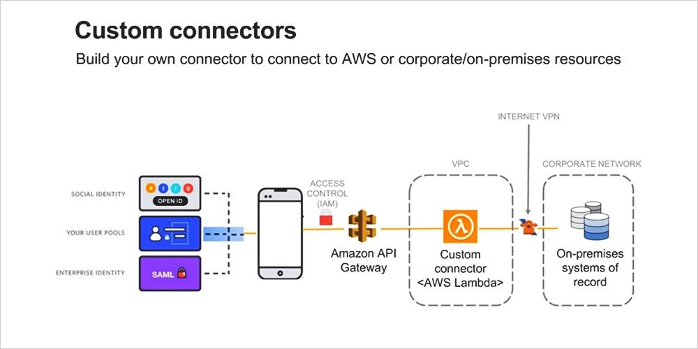 aws_custom_connectors