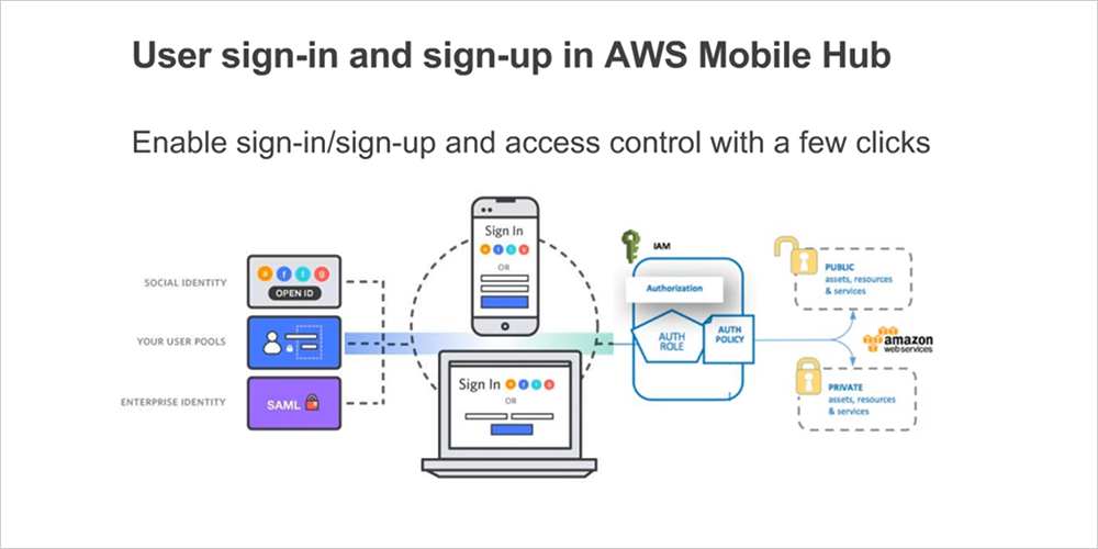 aws_user_sign-up_sign-in
