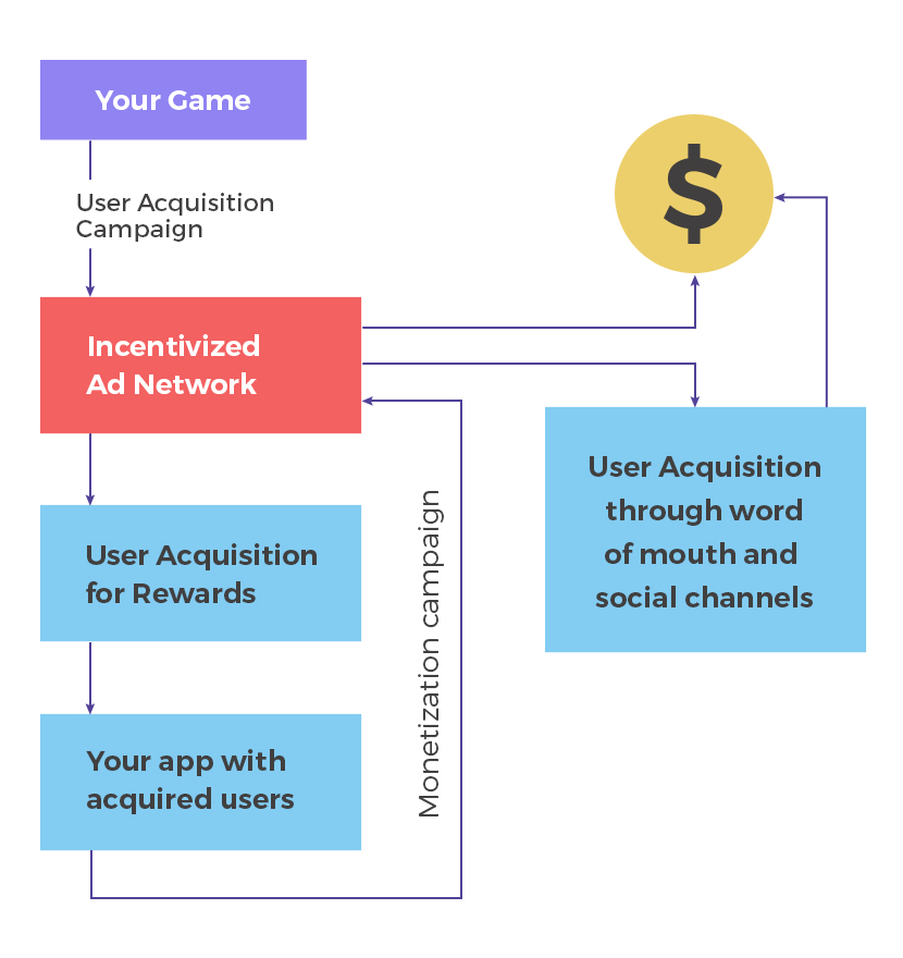 The flow of user acquisition and monetization