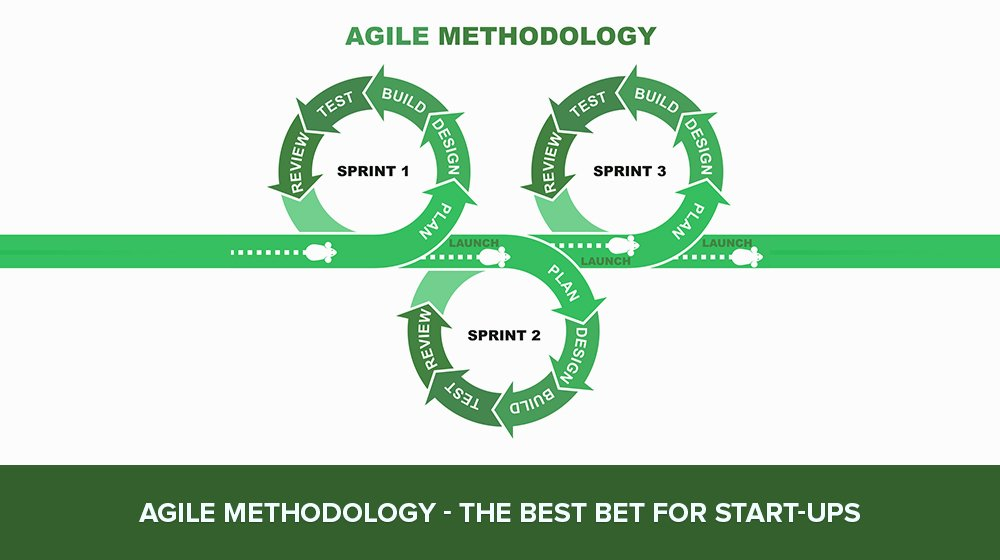 Agile Methodology: Why Is It Important For Your Start-up?