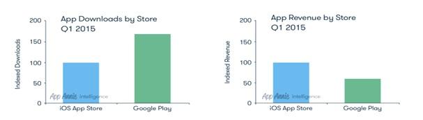 Ap revenue & downloads 2015