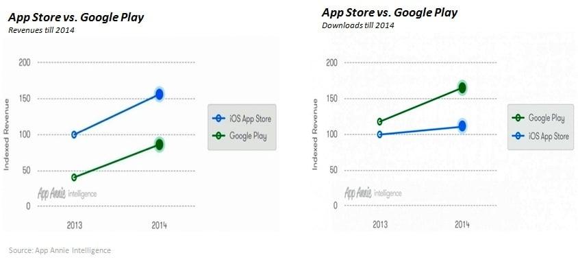 App Store vs. Google Play Revenues 2014
