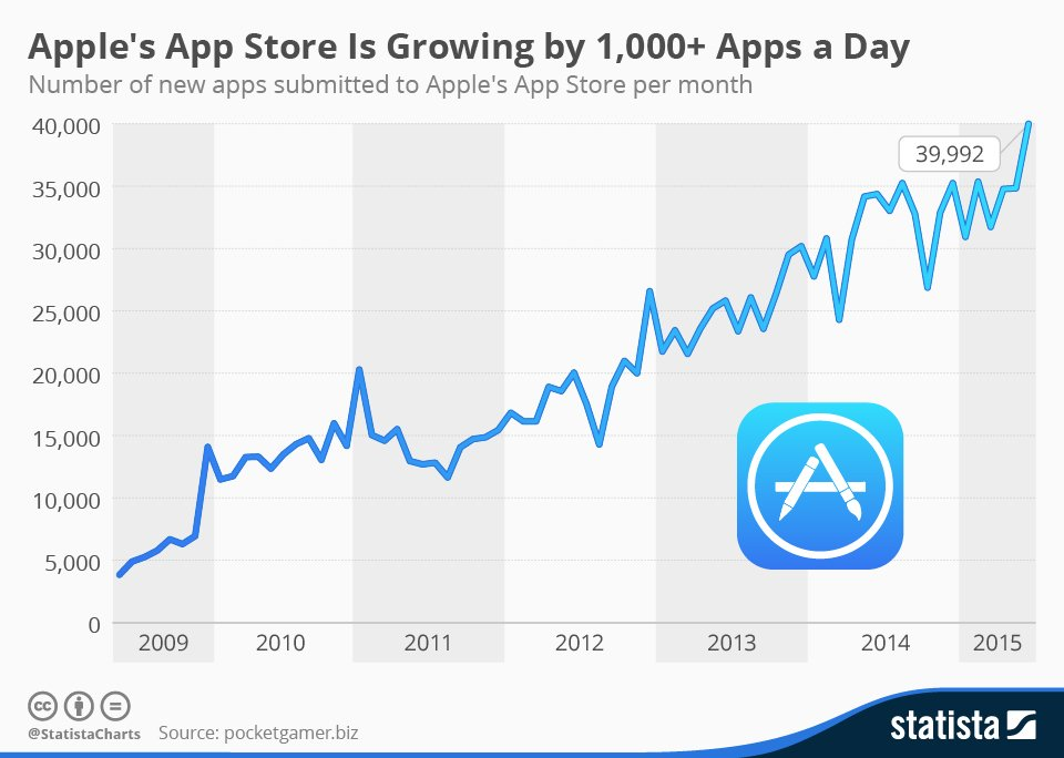 apple-app-store-is-growing-by-1000-apps-per-day