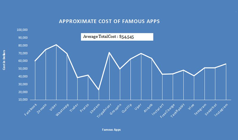 Average Cost of Famous Mobile Apps