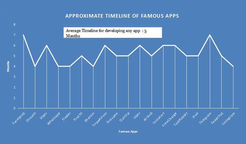 Average Timeline of Famous Apps