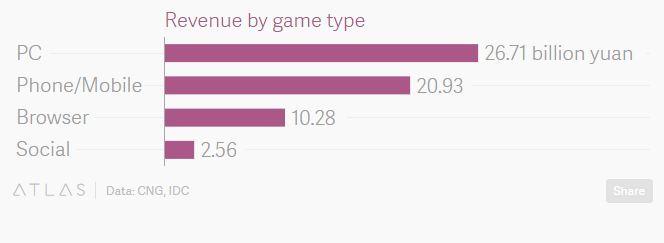 China's Gaming Industry
