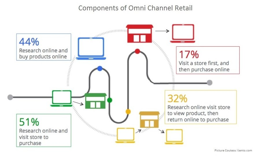 Components of Omni Channel Retail
