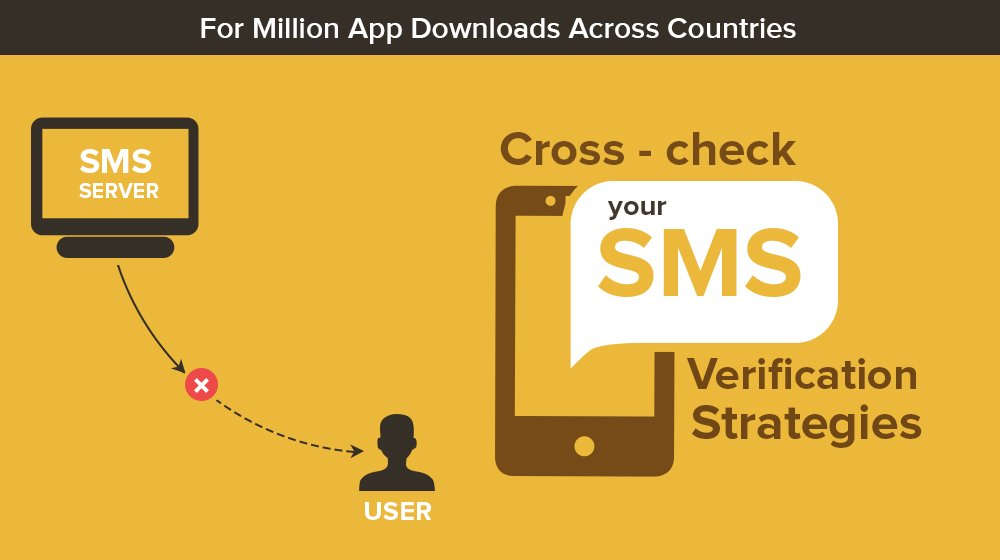 Cross-check  SMS Verficiation Strategies For Million App Downloads