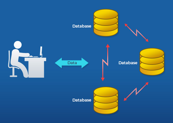 A distributed database maintains identical copies of the data across nodes