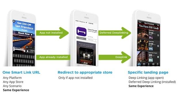 Deep link App Optimization