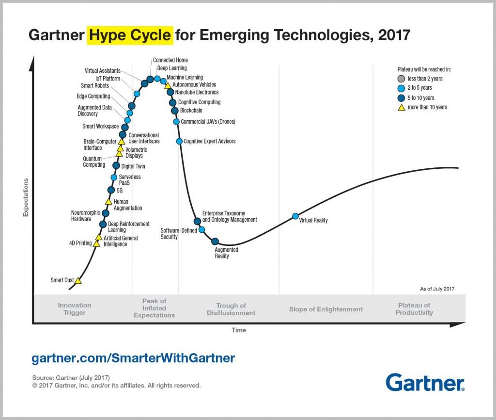Emerging-Technology-Hype-Cycle-for-2017_Gartner
