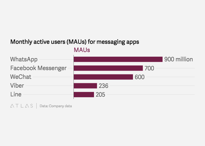 Facebook Messenger and Wechat are also doing good