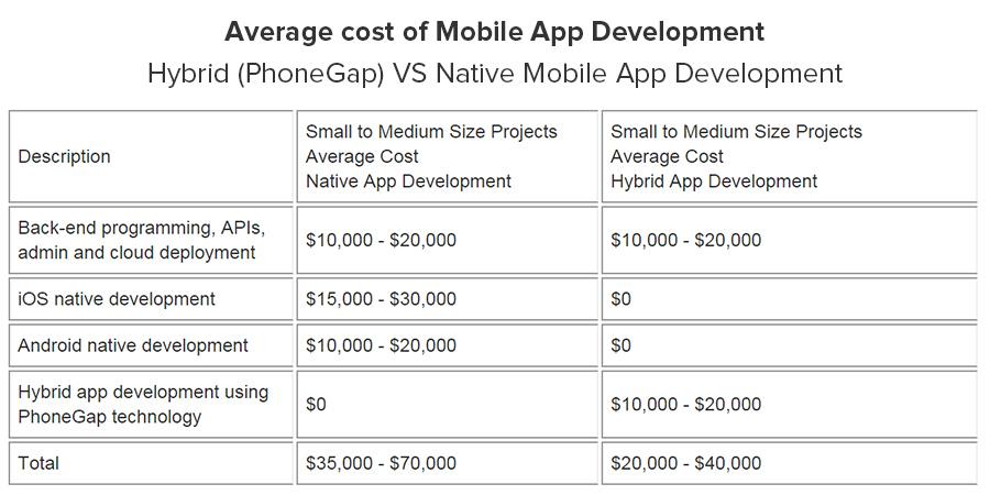 Hybrid apps (PhoneGap) Vs Native apps