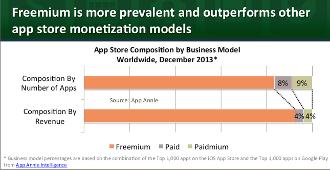 In app purchase vs paid and paidmeium