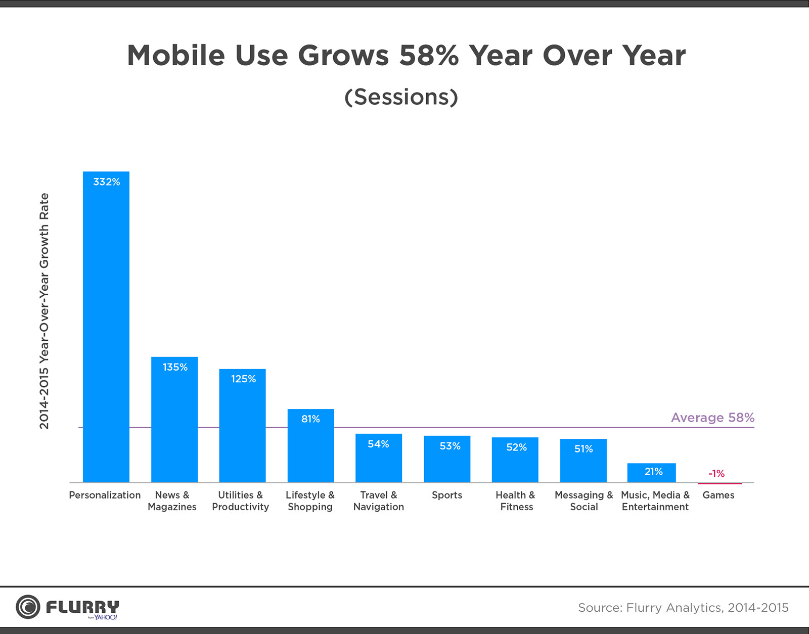 mobile-use-grows-58-year-on-year-2