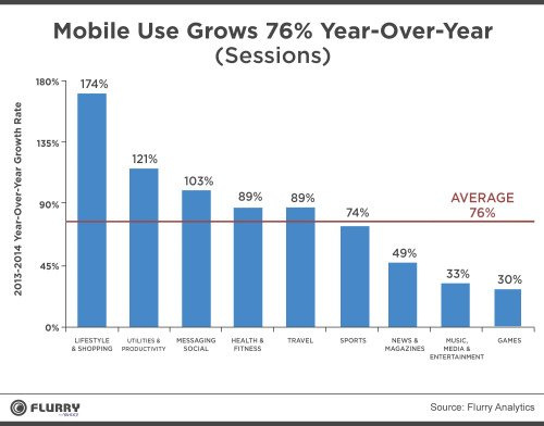 mobile-use-grows-76-year-on-year-copy