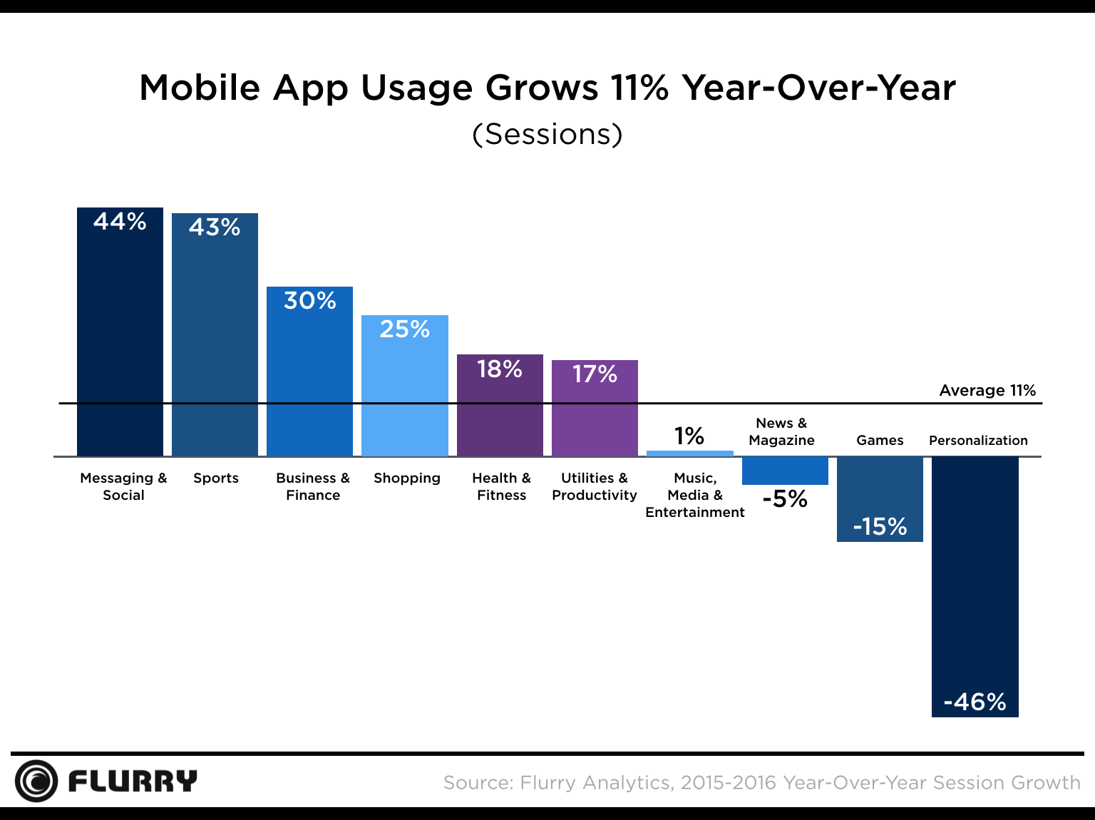 mobile-app-usage-grows-11-year-on-year