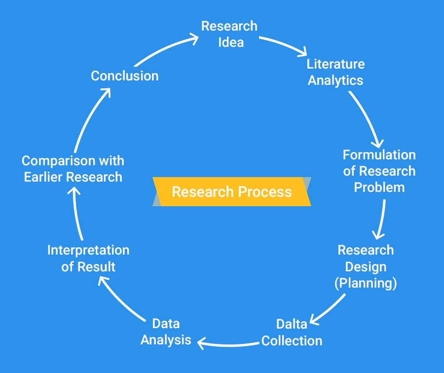Mobile UX Research Cycle