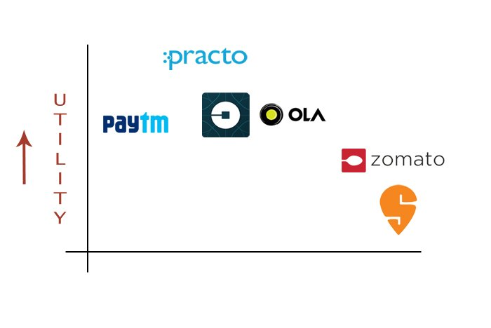 A scale of utility for various app businesses in India