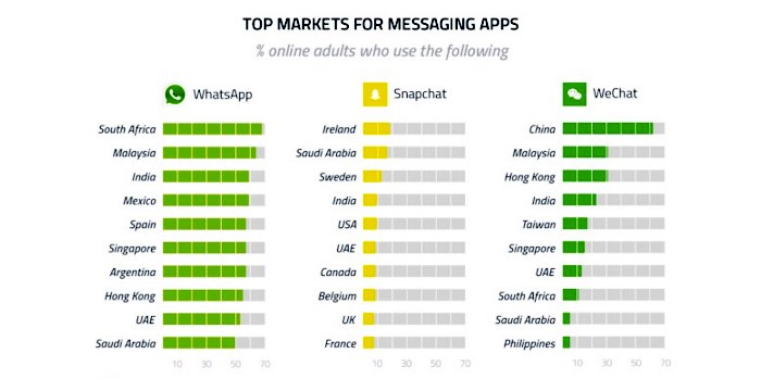 South African Adults using WhatsApp in big numbers