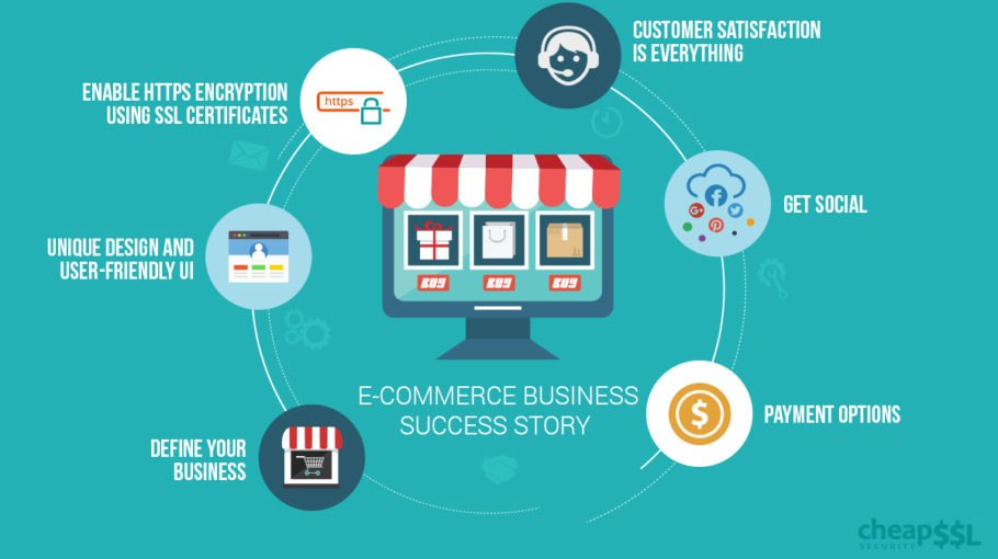 6 Vital Essentialities for a Startup E-commerce Business to Succeed