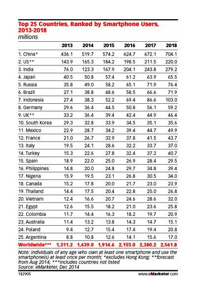 Top-25-countries-ranked-by-smartphone-usage-2013-to-2108