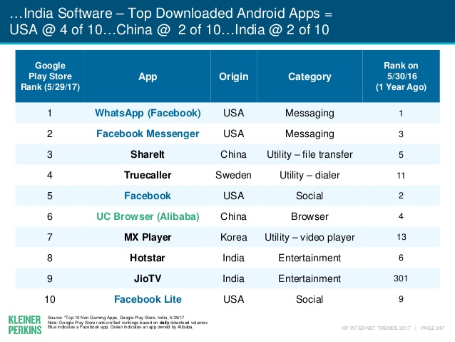 top-downloaded-android-apps