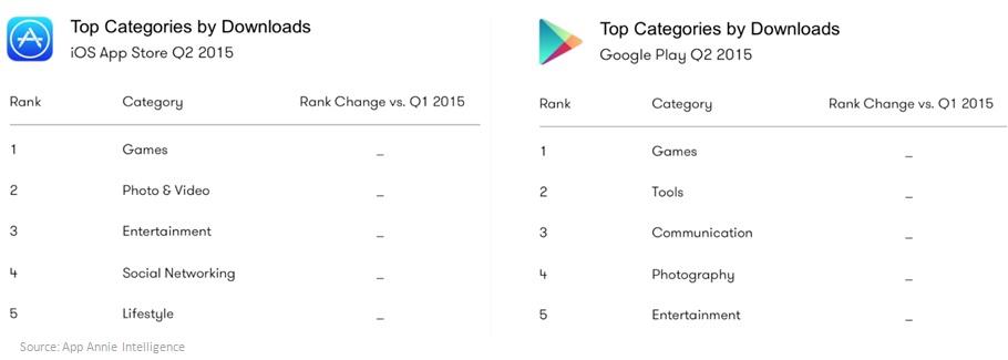 Top categories iOS 2015