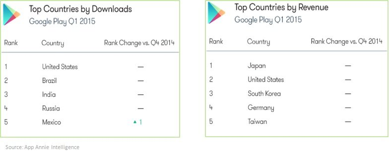 Top countries Android 2015