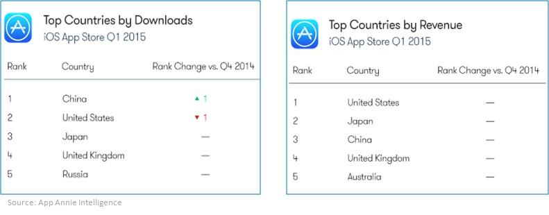 Top countries iOS 2015