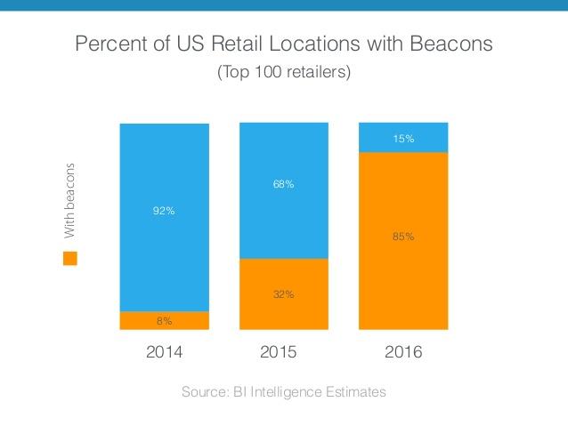 U.S. Retailers With Beacons