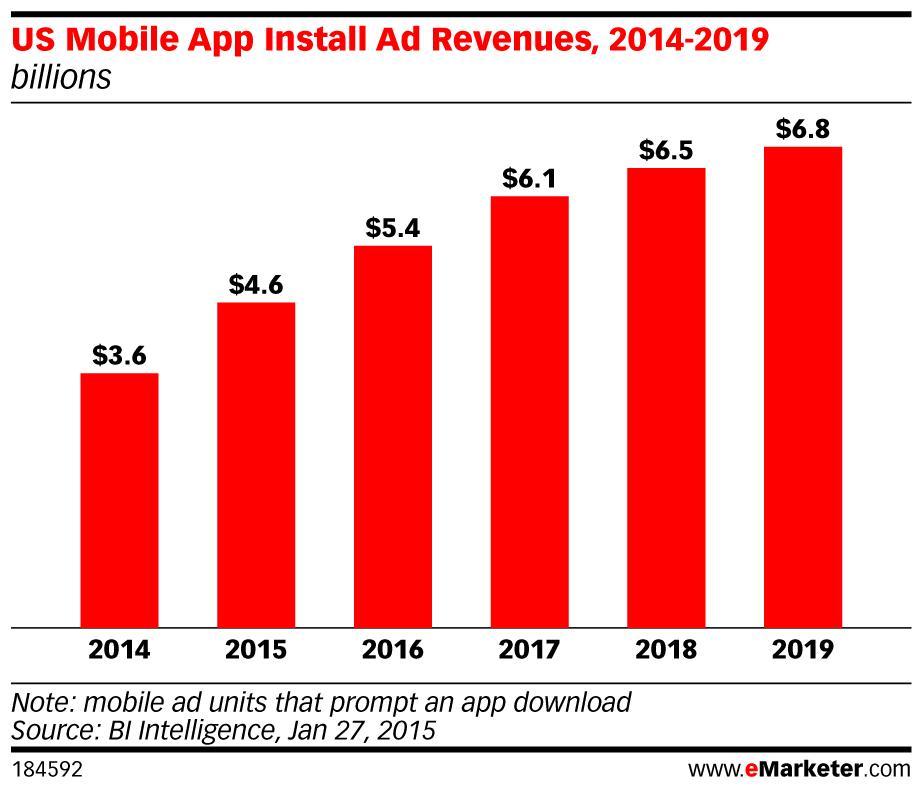US-Mobile-App-Install-Ad-Revenues