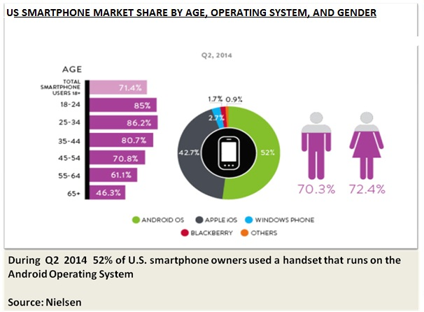 US Smartphone Market Share By Age, Operating System And Gender