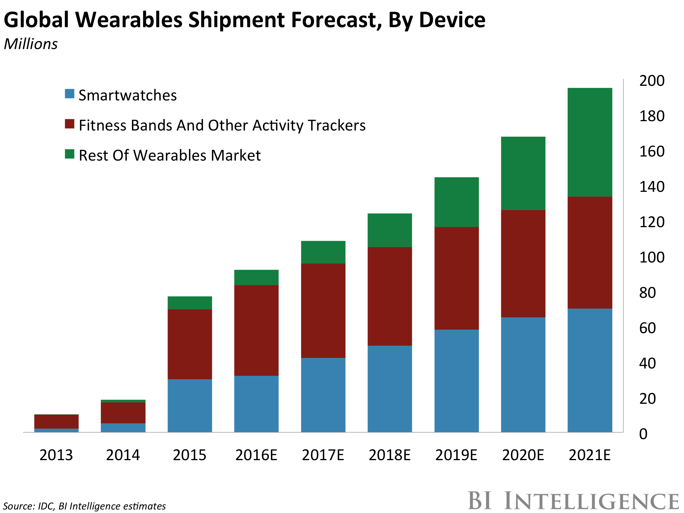 wearable-technology-forecast