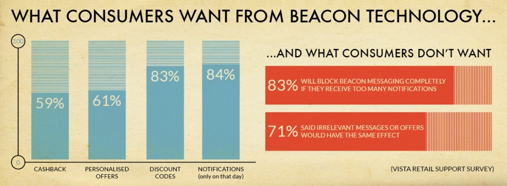 What Consumers Demand From Beacons