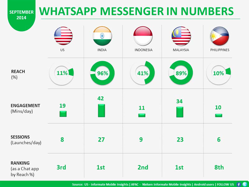 WhatsApp - Chat App of India