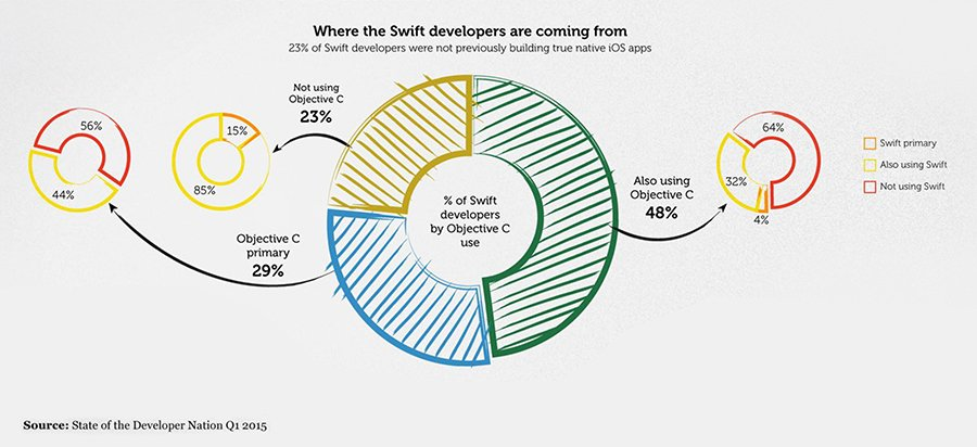 Where are Swift Developers coming from