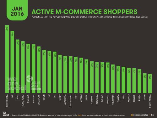 active-m-commerce-shoppers