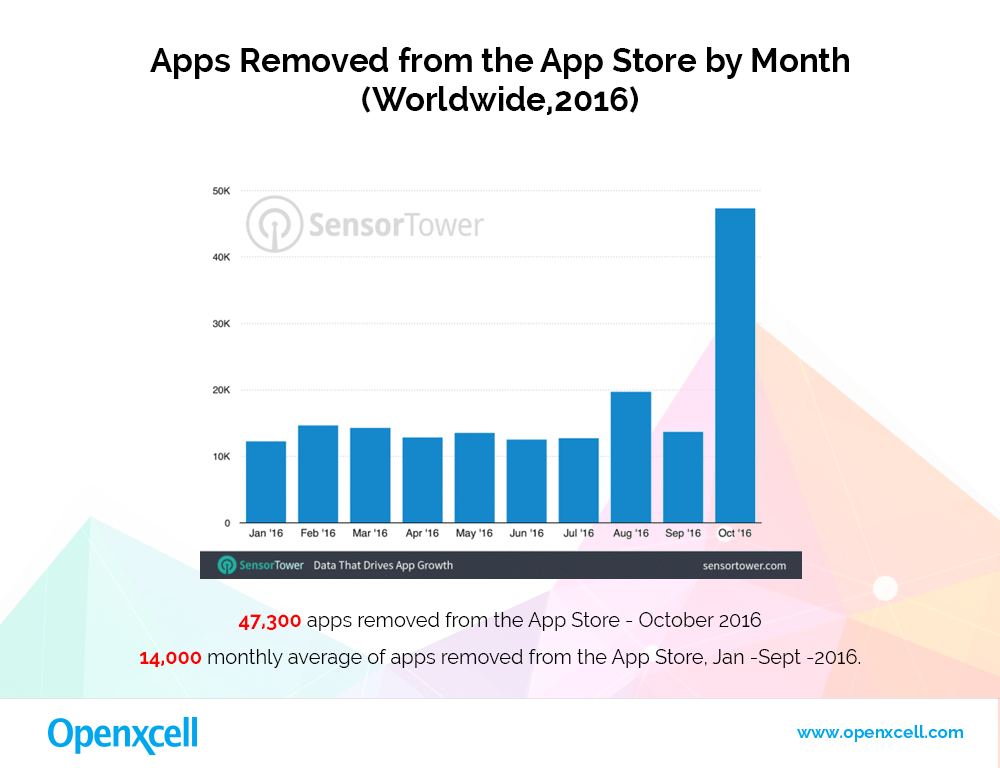 apps-removed-from-the-app-store