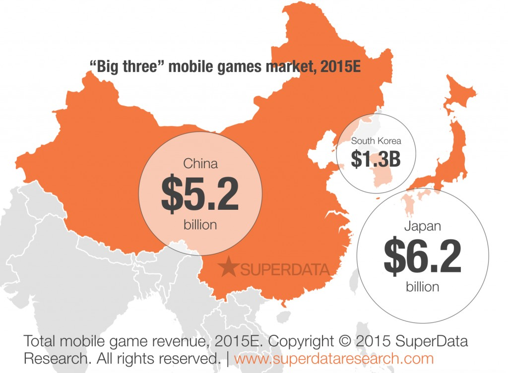 big 3 asia mobile game Countries
