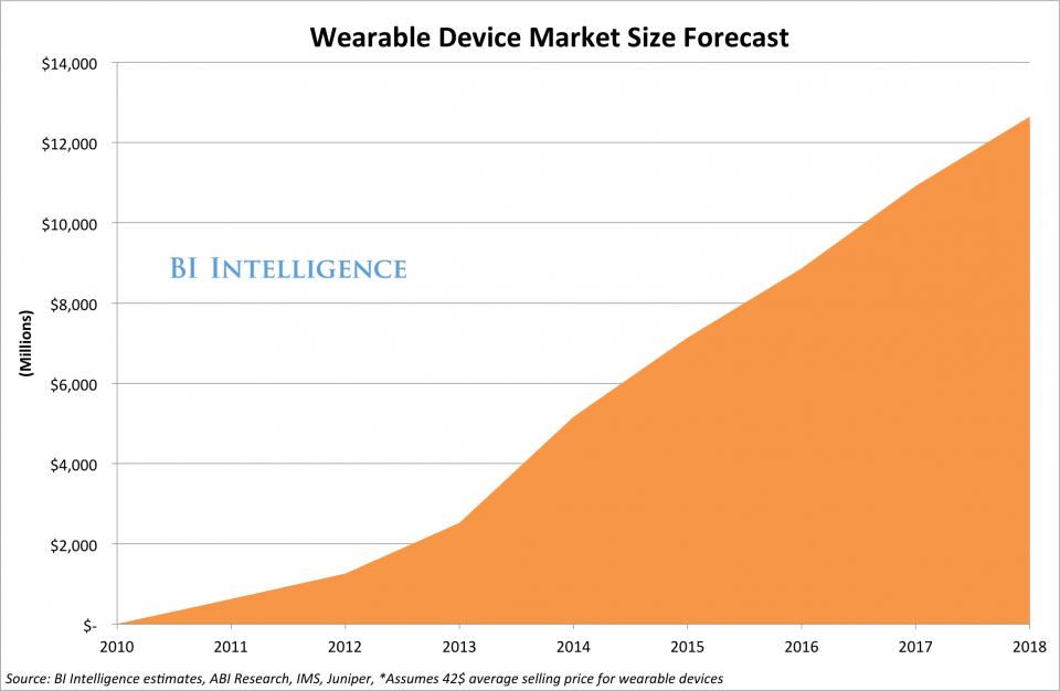 Growth of Wearable Market