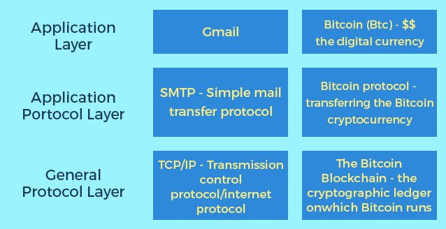 Context of internet protocol stack. Look at the position of Blockchain