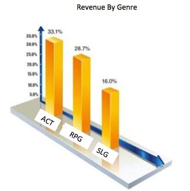 chinese-mobile-games-revenue-genre